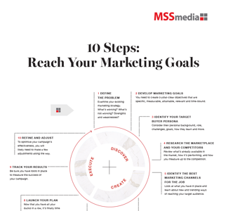 Infographic Thumbnail - 10 Steps to Reach Marketing Goals