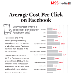 Infographic Thumbnail - Facebook CPC