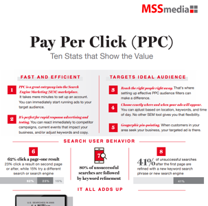 Infographic Thumbnail - PPC Ten Stats