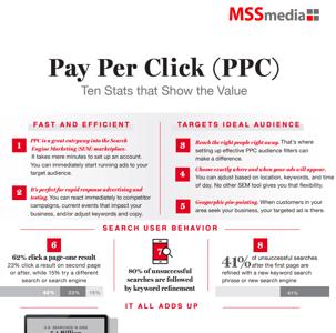 Infographic Thumbnail - PPC Ten Stats