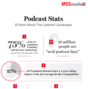 Infographic Thumbnail - Podcast Stats