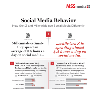 Infographic Thumbnail Social Media Usage GenZ Mill Snippet