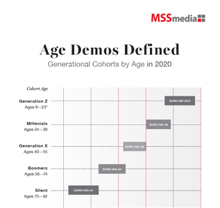 Thumbnail - Generational Cohorts