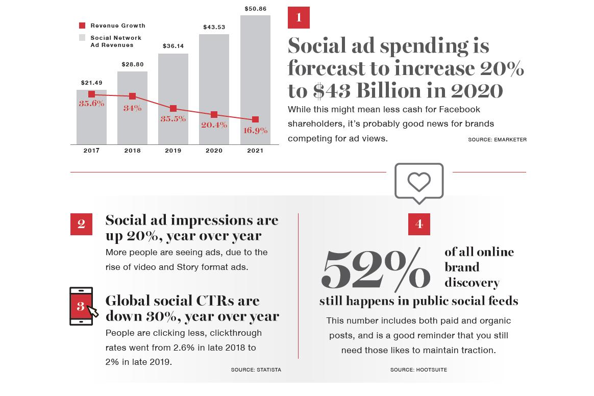 MSSmedia Social Media Ad Stats