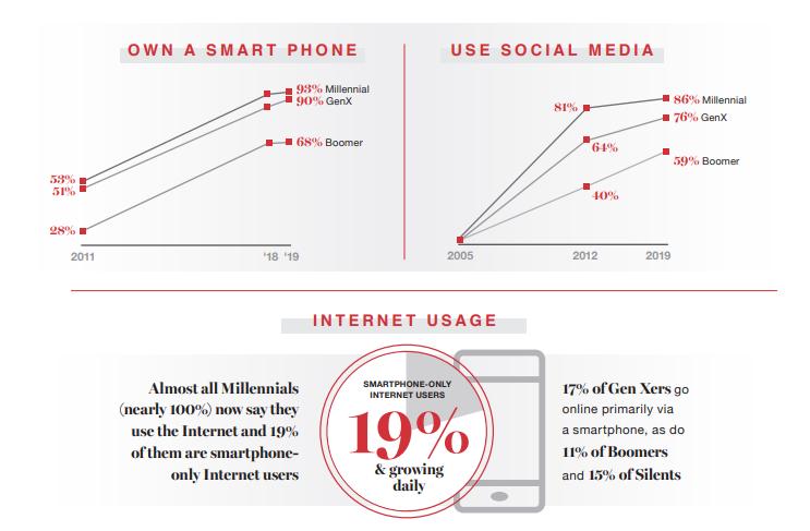 MSSmedia Tech Use by Millennials