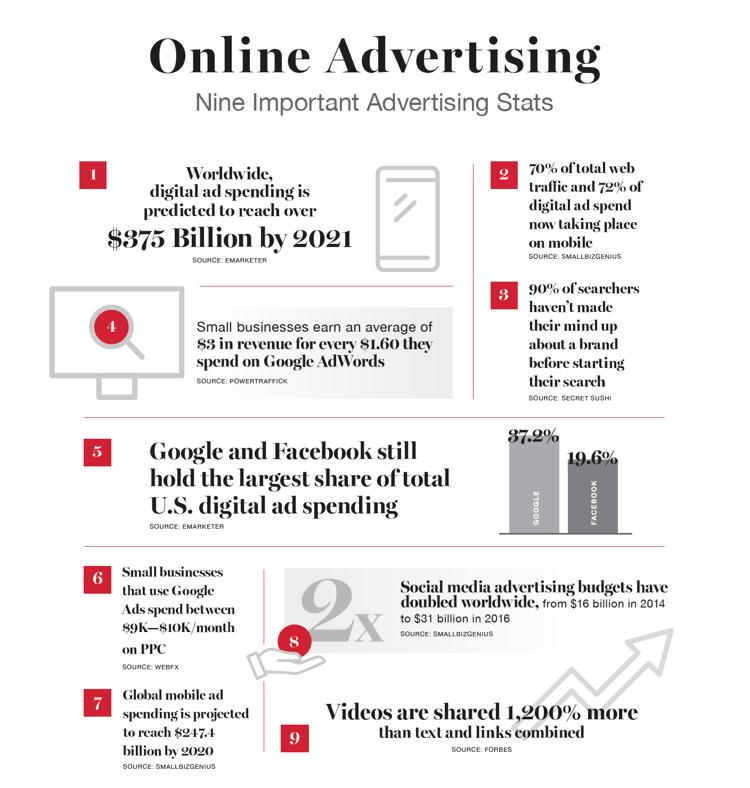 OnlineAdvertisingFacts