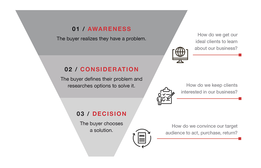 Infographic of the Buyer's Journey