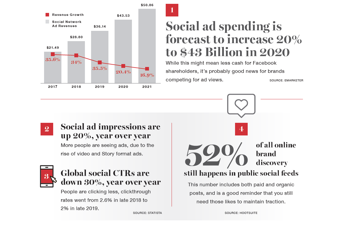 Infographic Snippet of Social Media Stats